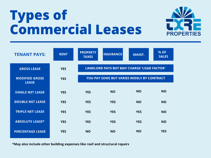 types of commercial leases